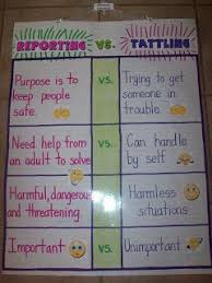 Anchor Charts Tattling Versus Reporting This First Grade