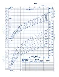 Baby Boy Birth Weight Chart Birth To 24 Months Boys Baby Weight Chart Free Download