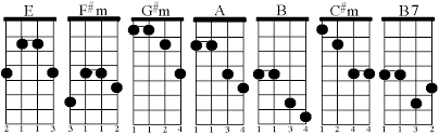 Em Mandolin Chord Charts Mandolin Chords In The Key Of E Craypoe Com 2001