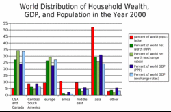 Wealth Chart 100 Years Distribution Of Wealth Wikipedia