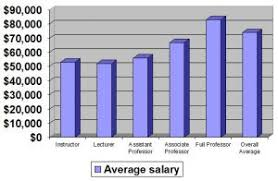 Law Firm Associate Salary Chart Calculating Reasonable Shareholder Salary Watson Cpa Group