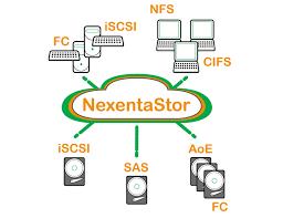 Nexenta Storage Solution Taknet Systems Thailand