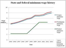 how to write an introduction in minimum wage paper effects of the minimum wage on texas a m university