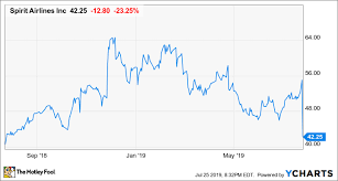 Spirit Airlines Stock Crashes 24 But Investors Are Missing