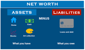 What Is Networth What Is Net Worth Example Of Calculating Net Worth Market