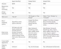 Who Are Amazon Echos Competitors Quora