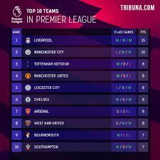 Liverpool to keep 5-point lead: How Premier League table could change after  matchday 6 - Tribuna.com