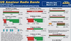 Arrl Us Amateur Radio Bands Resource Detail The Dxzone Com