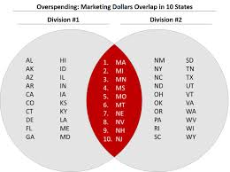 What Could Be Put Into The Center Section Of This Venn Diagram How To Make The Overlapping Part Of A Venn Diagram In Powerpoint
