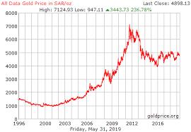 Saudi Gold Price Chart Gold Price In Saudi Arabia Currency Exchange Rates