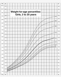Weight Chart By Age Girl Weight For Age Percentiles Girls 2 To 20 Years Cdc