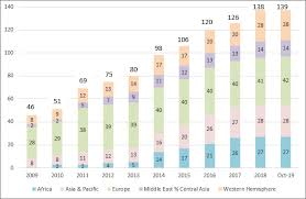 Fsis Organizational Chart Financial Soundness Indicators Fsis