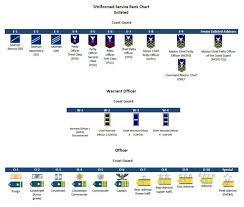 Us Army Rank Chart Military Ranks Insignia Charts