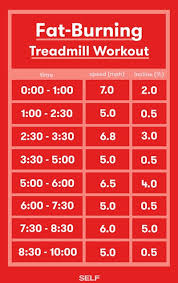 10 minute treadmill exercises to burn