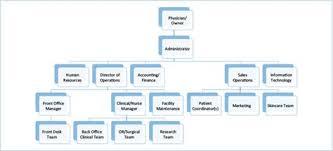 Dentaltown The E Myth Organizational Chart