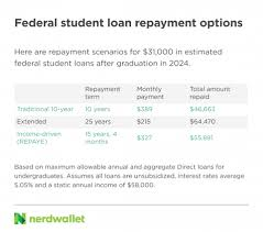 College Bound Students Could Face 37 400 In Loans Nerdwallet