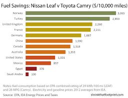 Ev Cars Comparison Chart Electric Vehicle Wedge Electric Vehicles Vs Gasoline Cars