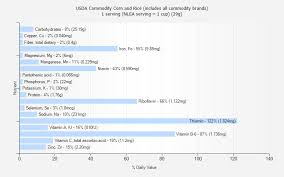 Usda Commodity Corn And Rice Includes All Commodity Brands