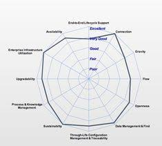 Plm Vendor Comparison Chart Oleg Shilovitsky Olegshilovitsky On Pinterest