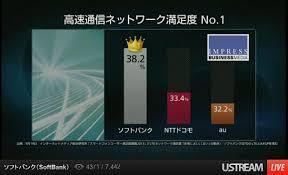 「グラフ ネットワーク満足度」の画像検索結果
