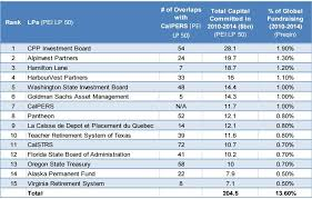 Calpers Retirement Chart 3 At 50 The Worlds Largest Private Equity Investors Are Fortune