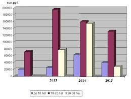 Анализ ипотечного кредитования в РФ реферат курсовая работа  Рисунок 2 2 Структура ипотечного кредита по срокам кредитования 2012 2015 гг