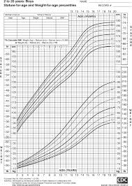 5 Yr Old Growth Chart Growth Chart For Boys 2 To 20 Years