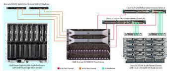 Cisco Servers New Study Shows Dell Blades Outperform Cisco Ucs Blades