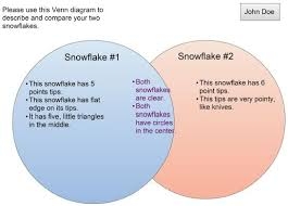Comparison Venn Diagram Week 2 Venn Diagram Comparison Inspiring A Love Of Life