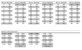 Time Card Conversion Chart Tenths Particular Military Time Payroll Calculator Time In Tenths
