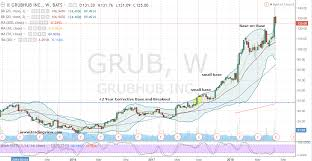Grubhub Share Price Chart Grub Stock How To Nibble In Grubhub Stock For Over 500 In