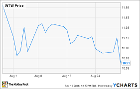 Why Weight Watchers International Inc Stock Dropped 12 In