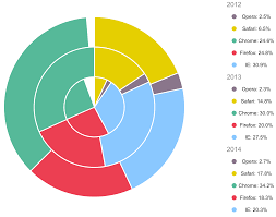 Using Multilayer Pie Charts For Demographics As The Future