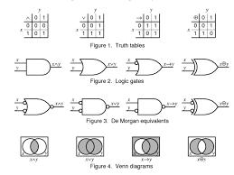 Boolean Algebra Venn Diagram Booleon Logic Truth Tables Logic Gates Venn Diagrams