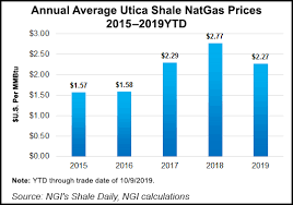 Ohio Natural Gas Prices Chart Utica Production Yielding Higher Tax Collections In Ohio