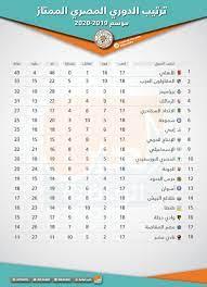 جدول ترتيب الدوري المصري بعد انتهاء مباريات الأربعاء
