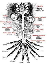 Kabbalah Birth Chart Calculator Kabbalistic Astrology Theory The Astrology Behind