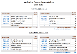 Charts For Mechanical Engineering Labs Texas A M University At Qatar Undergraduate Curriculum