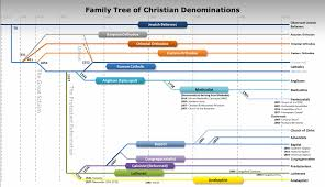 Differences Between Denominations Chart 74 Veracious Christian Denomination Tree