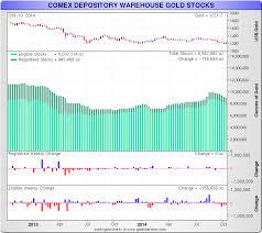 Comex Depository Warehouse Gold Silver Stocks Goldbroker Com