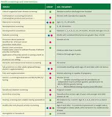 Preventive Care - UMS WELLNESS