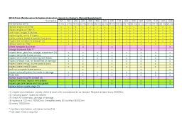 Preventive Maintenance Schedule Template 5 Year Plan Building Home