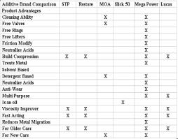 Rislone Engine Additive Review Feature Comparison Chart