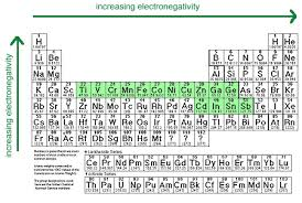Element Reactivity Chart Metal Activity Series