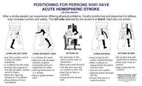Correct Posture Lying On Hemiplegic Side Neurology