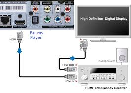 bluray tv connections diagram blu ray player to avr to tv using hdmi cables