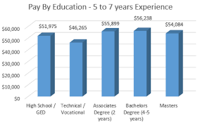 Surveys Article Salary Survey Correction Pay By Education