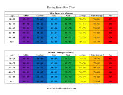 Children S Resting Heart Rate Chart Printable Resting Heart Rate Chart