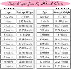 Baby Boy Growth Chart Pounds Unmistakable Average Weight Gain For Infants Chart Baby
