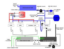 rv wiring block diagram wiring diagrams best plumbing diagrams for rv sink click here for a block diagram wiring diagram for rv slideouts rv wiring block diagram
